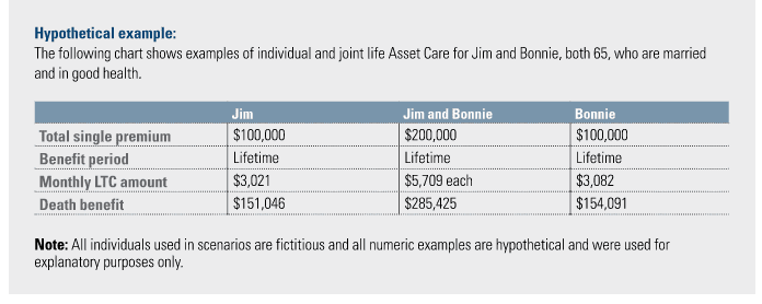 State Life Asset Care